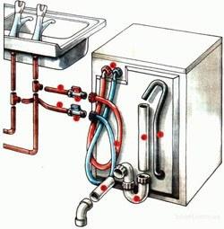 Установка стиральных машин в Смоленске